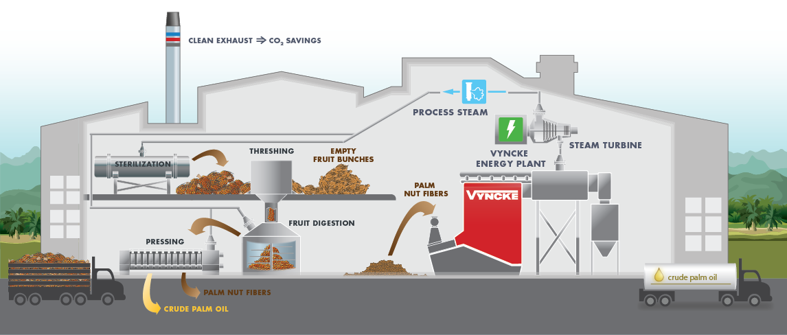 palm-oil-vyncke-biomass-boilers